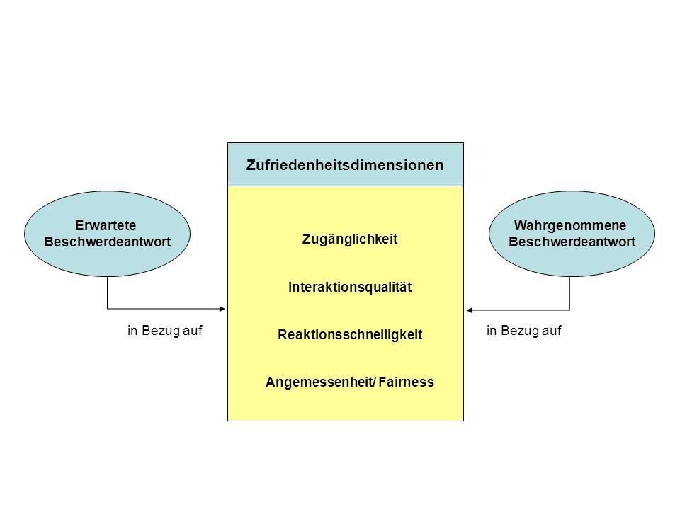 Zufriedenheitsdimensionen Zugänglichkeit Interaktionsqualität Reaktionsschnelligkeit Angemessenheit/ Fairness Erwartete Beschwerdeantwort Wahrgenommene Beschwerdeantwort in Bezug auf