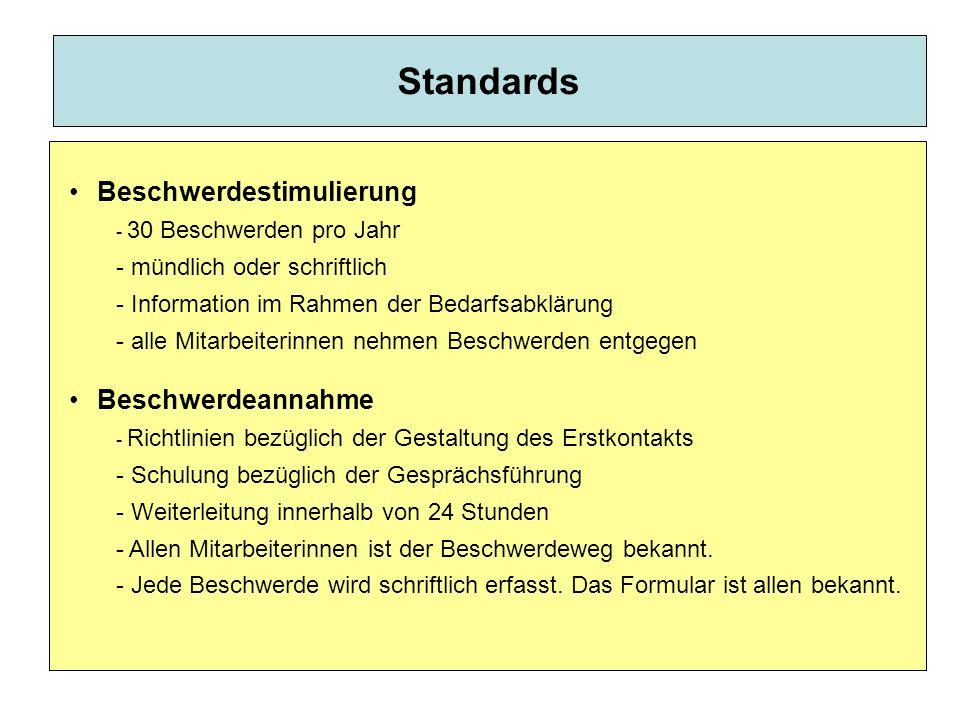 Standards Beschwerdestimulierung - 30 Beschwerden pro Jahr - mündlich oder schriftlich - Information im Rahmen der Bedarfsabklärung - alle Mitarbeiterinnen nehmen Beschwerden entgegen Beschwerdeannahme - Richtlinien bezüglich der Gestaltung des Erstkontakts - Schulung bezüglich der Gesprächsführung - Weiterleitung innerhalb von 24 Stunden - Allen Mitarbeiterinnen ist der Beschwerdeweg bekannt.