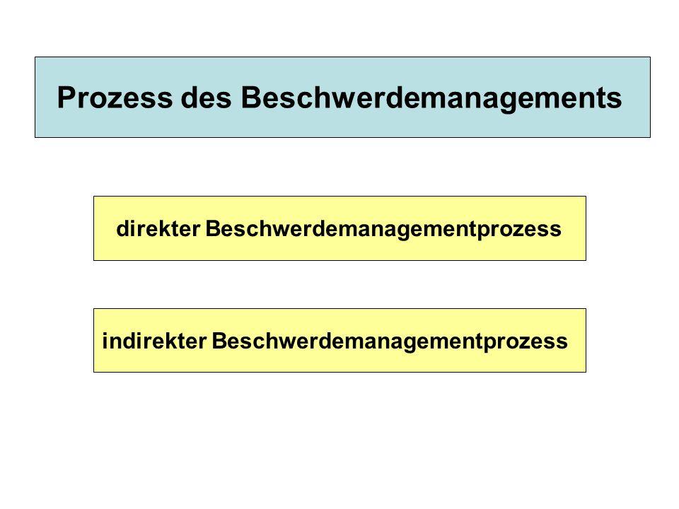 Prozess des Beschwerdemanagements direkter Beschwerdemanagementprozess indirekter Beschwerdemanagementprozess