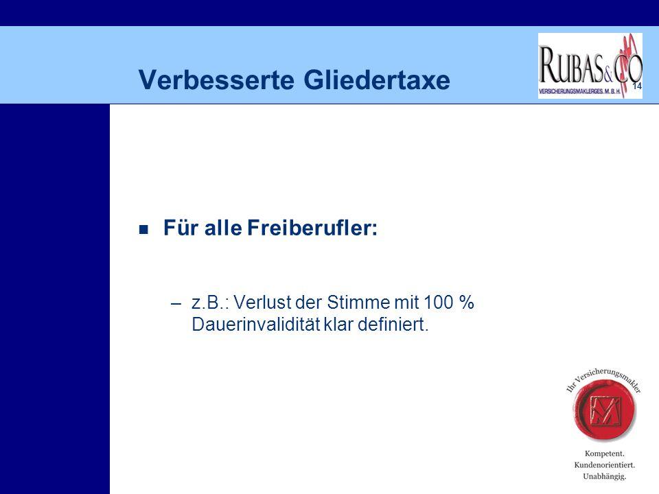 14 Verbesserte Gliedertaxe Für alle Freiberufler: –z.B.: Verlust der Stimme mit 100 % Dauerinvalidität klar definiert.