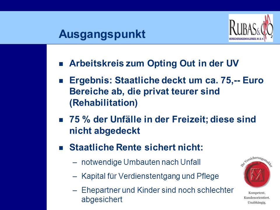 2 Ausgangspunkt Arbeitskreis zum Opting Out in der UV Ergebnis: Staatliche deckt um ca.