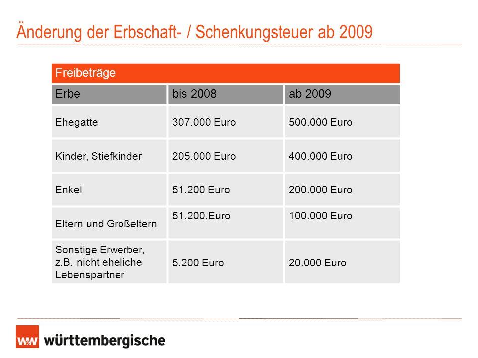 Änderung der Erbschaft- / Schenkungsteuer ab 2009 Freibeträge Erbebis 2008ab 2009 Ehegatte307.000 Euro500.000 Euro Kinder, Stiefkinder205.000 Euro Enk
