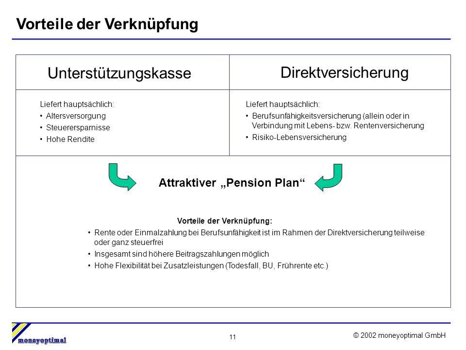 11 © 2002 moneyoptimal GmbH Vorteile der Verknüpfung Attraktiver Pension Plan Unterstützungskasse Liefert hauptsächlich: Altersversorgung Steuerersparnisse Hohe Rendite Direktversicherung Liefert hauptsächlich: Berufsunfähigkeitsversicherung (allein oder in Verbindung mit Lebens- bzw.