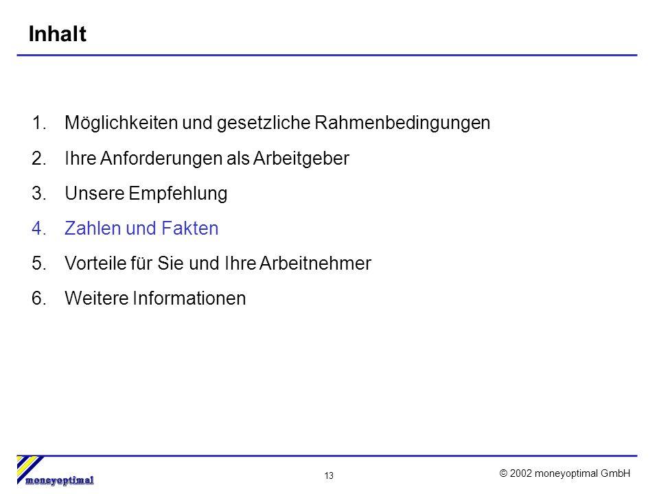 13 © 2002 moneyoptimal GmbH Inhalt 1.Möglichkeiten und gesetzliche Rahmenbedingungen 2.Ihre Anforderungen als Arbeitgeber 3.Unsere Empfehlung 4.Zahlen und Fakten 5.Vorteile für Sie und Ihre Arbeitnehmer 6.Weitere Informationen