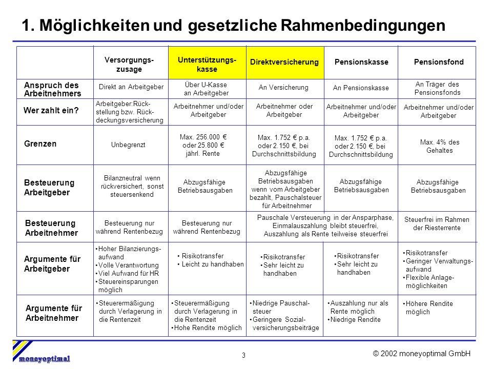 14 © 2002 moneyoptimal GmbH 4.