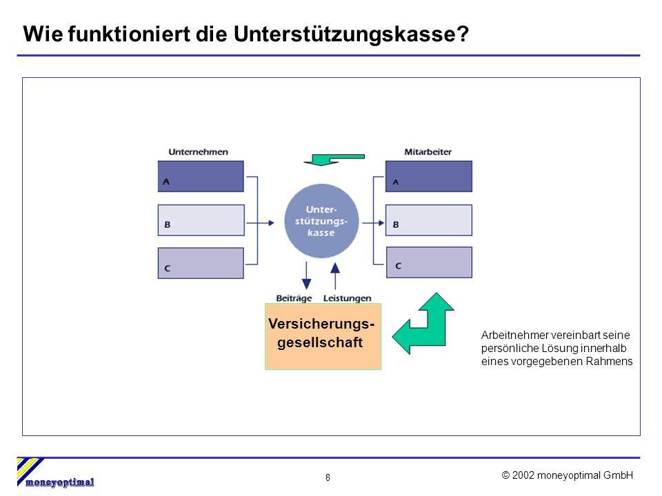 8 © 2002 moneyoptimal GmbH Wie funktioniert die Unterstützungskasse.