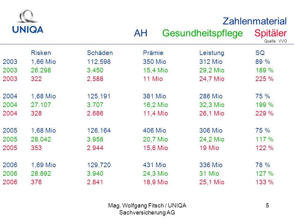 Mag. Wolfgang Fitsch / UNIQA Sachversicherung AG 5 Zahlenmaterial AHGesundheitspflege Spitäler Quelle: VVO RiskenSchädenPrämieLeistungSQ 20031,66 Mio1