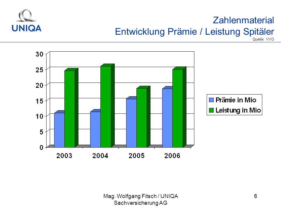 Mag. Wolfgang Fitsch / UNIQA Sachversicherung AG 6 Zahlenmaterial Entwicklung Prämie / Leistung Spitäler Quelle: VVO