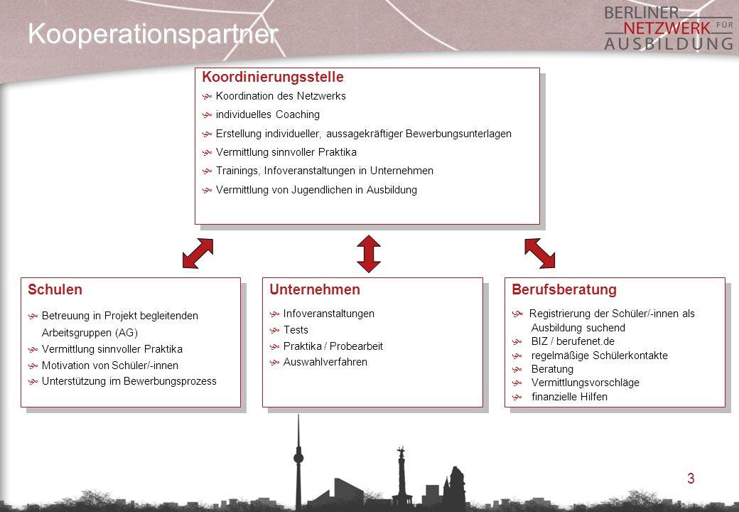 3 Kooperationspartner Koordinierungsstelle Koordination des Netzwerks individuelles Coaching Erstellung individueller, aussagekräftiger Bewerbungsunte
