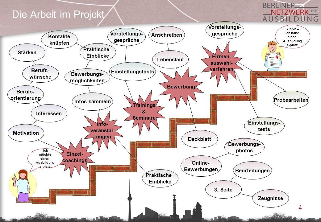4 Die Arbeit im Projekt Stärken Berufs- wünsche Berufs- orientierung Interessen Motivation Kontakte knüpfen Praktische Einblicke Bewerbungs- möglichke