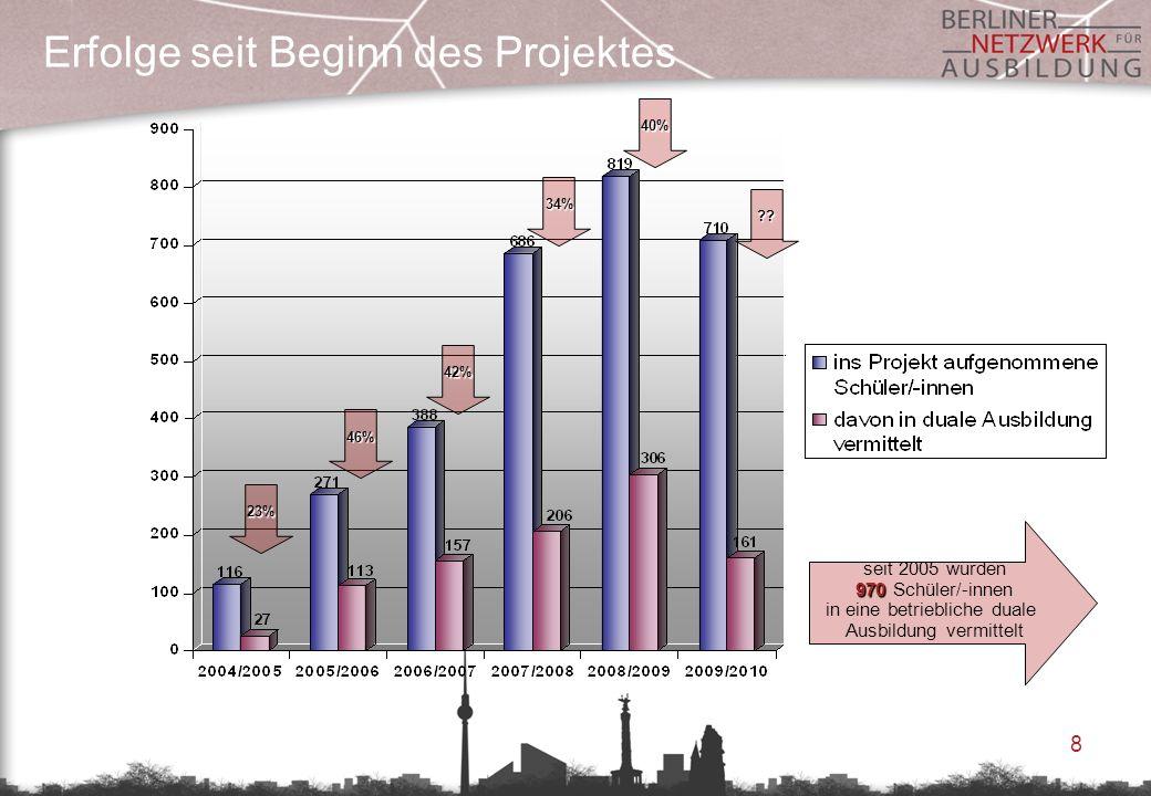 8 Erfolge seit Beginn des Projektes seit 2005 wurden 970 970 Schüler/-innen in eine betriebliche duale Ausbildung vermittelt 23% 46% 42% 34% 40% ??