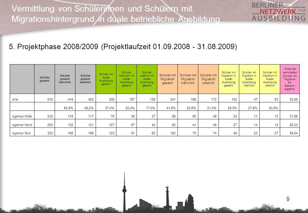 9 Vermittlung von Schülerinnen und Schülern mit Migrationshintergrund in duale betriebliche Ausbildung 5. Projektphase 2008/2009 (Projektlaufzeit 01.0