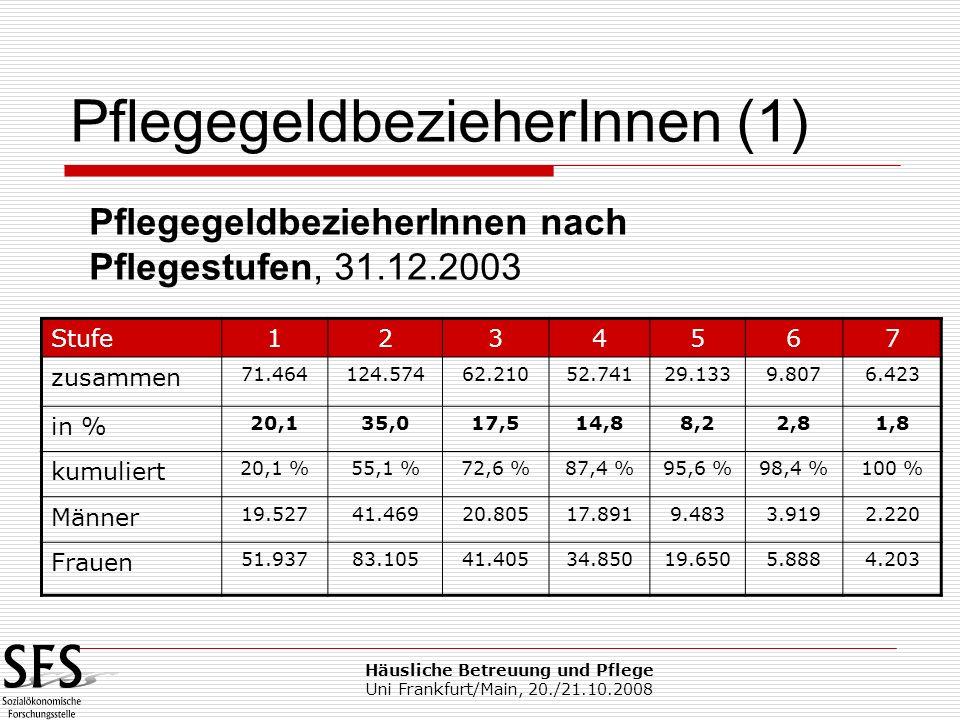 Häusliche Betreuung und Pflege Uni Frankfurt/Main, 20./21.10.2008 PflegegeldbezieherInnen (2) BezieherInnen am 31.12.2003: 356.352 Personen Davon rund 3.500 im Ausland Rund 35.000 Fälle zusätzlich ruhen (z.B.