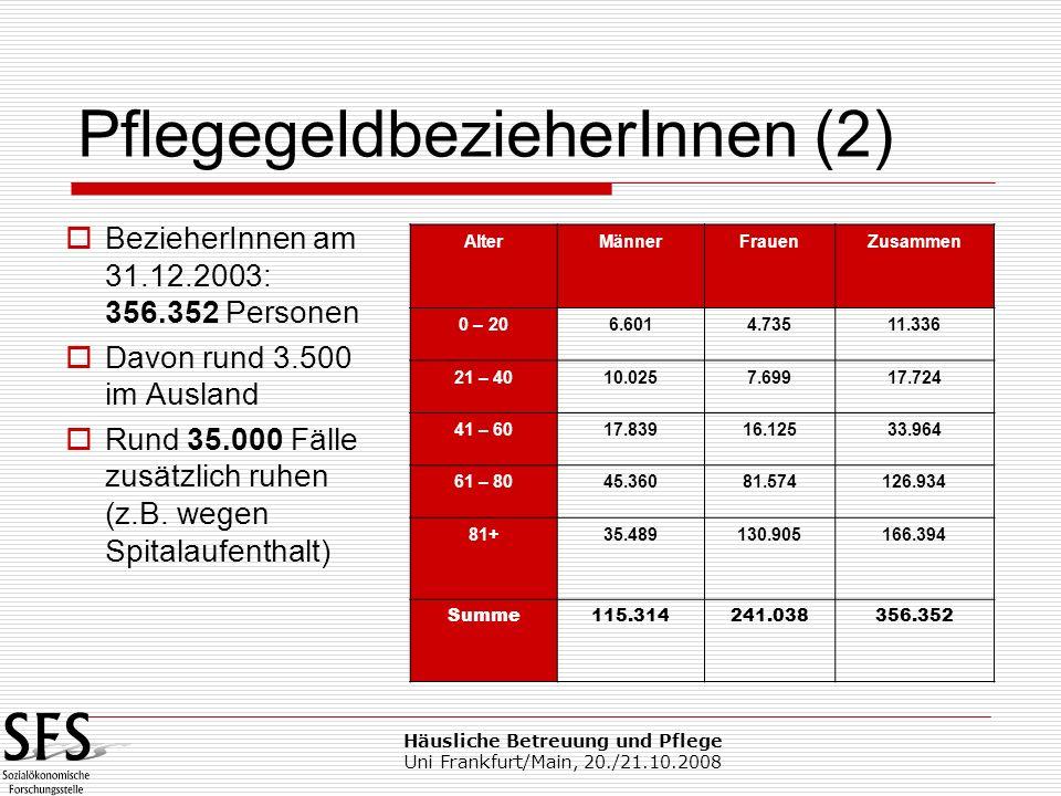 Häusliche Betreuung und Pflege Uni Frankfurt/Main, 20./21.10.2008 2/3 der BezieherInnen sind Frauen, 1/3 sind Männer 82% der BezieherInnen sind älter als 60 Jahre 47% der BezieherInnen sind älter als 80 Jahre das Pflegegeld kommt vor allem alten Menschen zugute und hilft, so lange wie möglich in der gewohnten Lebensumgebung zu bleiben Pflegegeld im Überblick