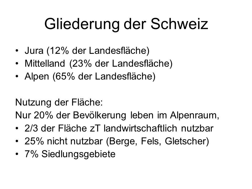 Gliederung der Schweiz Jura (12% der Landesfläche) Mittelland (23% der Landesfläche) Alpen (65% der Landesfläche) Nutzung der Fläche: Nur 20% der Bevö