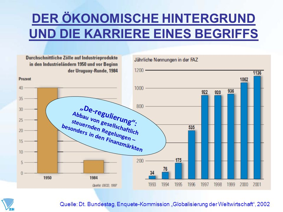 DER ÖKONOMISCHE HINTERGRUND UND DIE KARRIERE EINES BEGRIFFS Quelle: Dt. Bundestag, Enquete-Kommission Globalisierung der Weltwirtschaft, 2002 De-regul