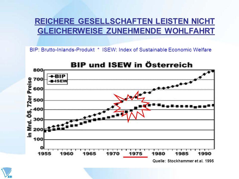 Quelle: Stockhammer et al. 1995 REICHERE GESELLSCHAFTEN LEISTEN NICHT GLEICHERWEISE ZUNEHMENDE WOHLFAHRT BIP: Brutto-Inlands-Produkt * ISEW: Index of