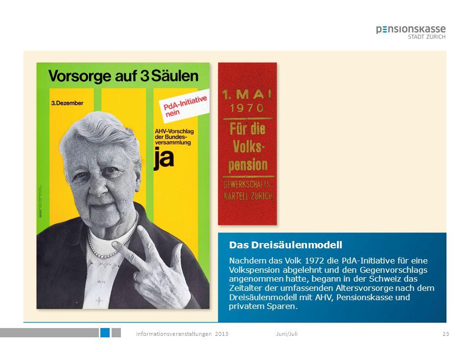 Informationsveranstaltungen 2013 Juni/Juli23 Das Dreisäulenmodell Nachdem das Volk 1972 die PdA-Initiative für eine Volkspension abgelehnt und den Gegenvorschlags angenommen hatte, begann in der Schweiz das Zeitalter der umfassenden Altersvorsorge nach dem Dreisäulenmodell mit AHV, Pensionskasse und privatem Sparen.