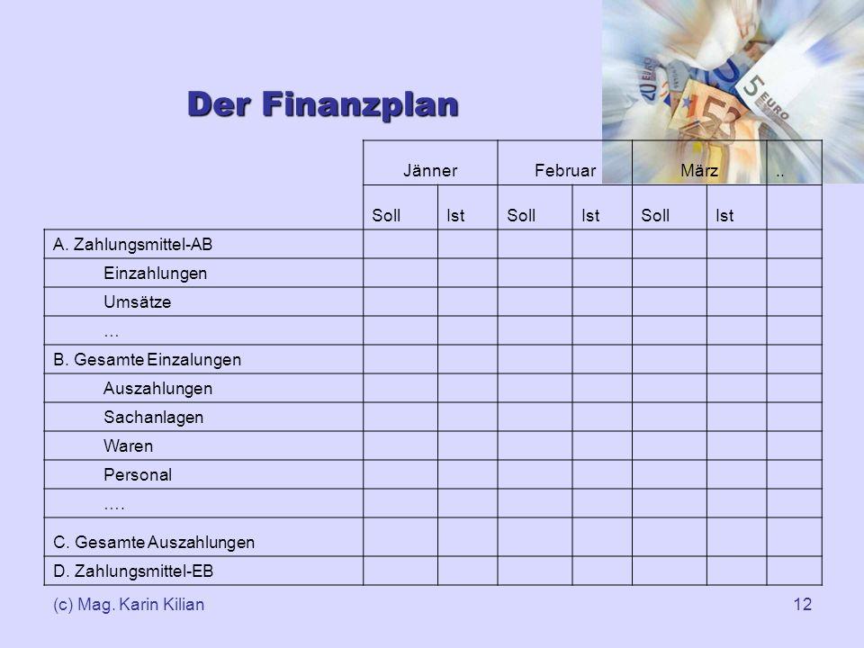 (c) Mag. Karin Kilian12 Der Finanzplan JännerFebruarMärz.. SollIstSollIstSollIst A. Zahlungsmittel-AB Einzahlungen Umsätze … B. Gesamte Einzalungen Au