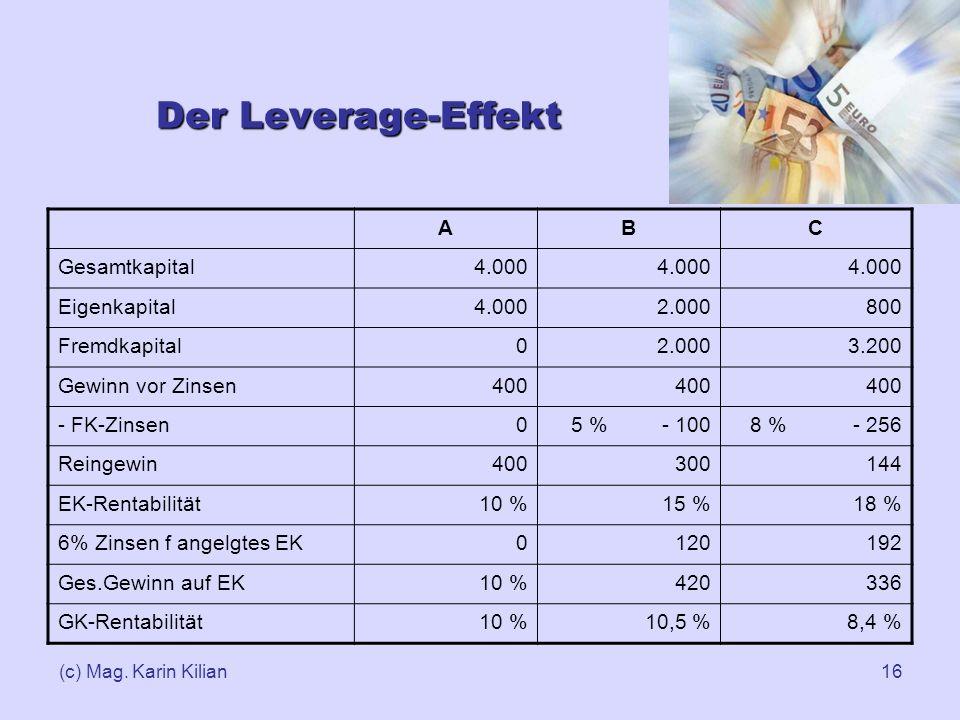 (c) Mag. Karin Kilian16 Der Leverage-Effekt ABC Gesamtkapital4.000 Eigenkapital4.0002.000800 Fremdkapital02.0003.200 Gewinn vor Zinsen400 - FK-Zinsen0