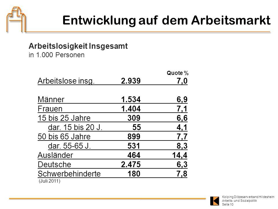 Kolping Diözesanverband Hildesheim Arbeits- und Sozialpolitik Seite 10 Entwicklung auf dem Arbeitsmarkt Quote % Arbeitslose insg. 2.939 7,0 Männer 1.5
