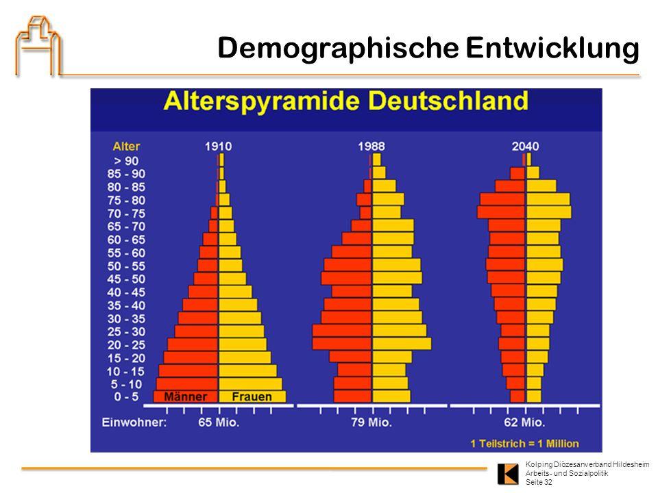 Kolping Diözesanverband Hildesheim Arbeits- und Sozialpolitik Seite 32 Demographische Entwicklung