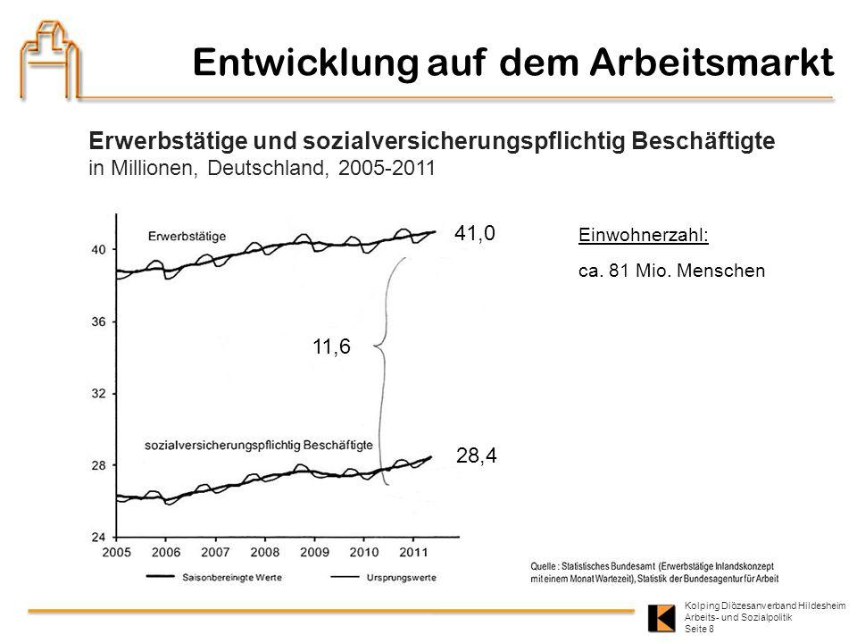 Kolping Diözesanverband Hildesheim Arbeits- und Sozialpolitik Seite 8 Entwicklung auf dem Arbeitsmarkt Erwerbstätige und sozialversicherungspflichtig