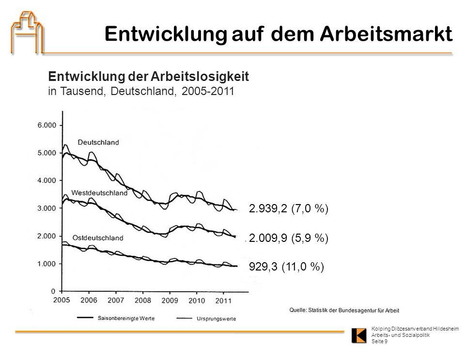 Kolping Diözesanverband Hildesheim Arbeits- und Sozialpolitik Seite 9 Entwicklung auf dem Arbeitsmarkt Entwicklung der Arbeitslosigkeit in Tausend, De