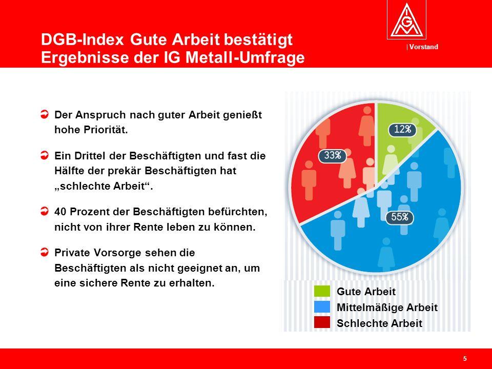 Vorstand 5 DGB-Index Gute Arbeit bestätigt Ergebnisse der IG Metall-Umfrage Der Anspruch nach guter Arbeit genießt hohe Priorität. Ein Drittel der Bes