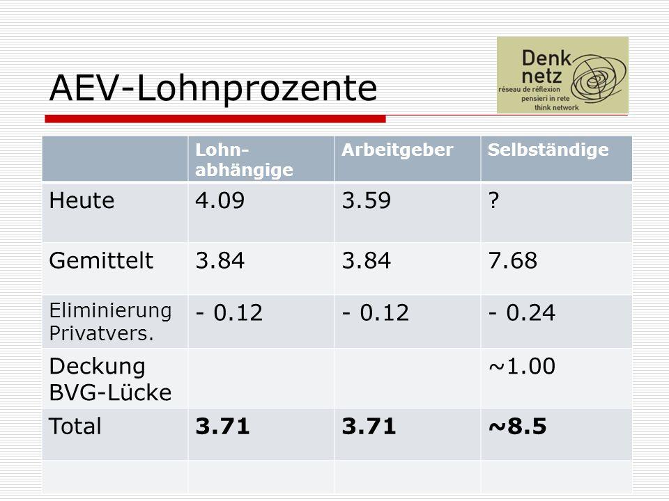15 AEV-Lohnprozente Lohn- abhängige ArbeitgeberSelbständige Heute4.093.59.