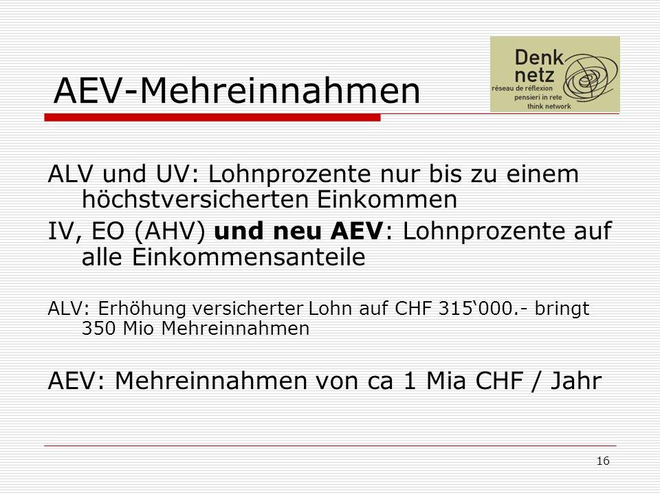 16 AEV-Mehreinnahmen ALV und UV: Lohnprozente nur bis zu einem höchstversicherten Einkommen IV, EO (AHV) und neu AEV: Lohnprozente auf alle Einkommensanteile ALV: Erhöhung versicherter Lohn auf CHF 315000.- bringt 350 Mio Mehreinnahmen AEV: Mehreinnahmen von ca 1 Mia CHF / Jahr