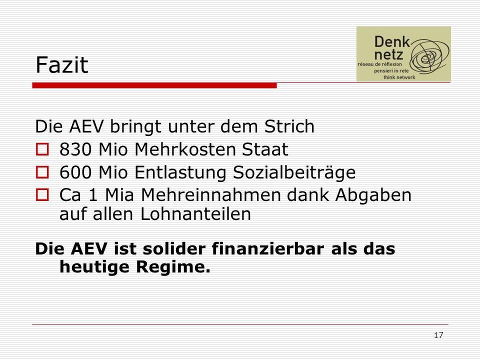 17 Fazit Die AEV bringt unter dem Strich 830 Mio Mehrkosten Staat 600 Mio Entlastung Sozialbeiträge Ca 1 Mia Mehreinnahmen dank Abgaben auf allen Lohnanteilen Die AEV ist solider finanzierbar als das heutige Regime.