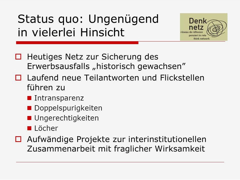 Status quo: Ungenügend in vielerlei Hinsicht Heutiges Netz zur Sicherung des Erwerbsausfalls historisch gewachsen Laufend neue Teilantworten und Flickstellen führen zu Intransparenz Doppelspurigkeiten Ungerechtigkeiten Löcher Aufwändige Projekte zur interinstitutionellen Zusammenarbeit mit fraglicher Wirksamkeit