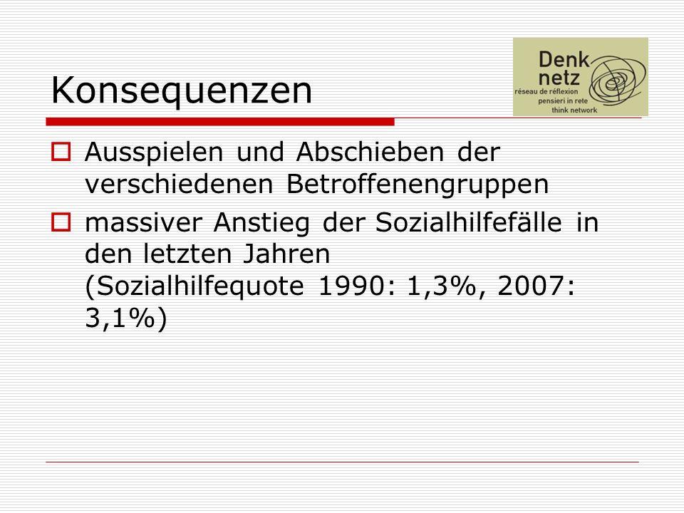 Konsequenzen Ausspielen und Abschieben der verschiedenen Betroffenengruppen massiver Anstieg der Sozialhilfefälle in den letzten Jahren (Sozialhilfequote 1990: 1,3%, 2007: 3,1%)