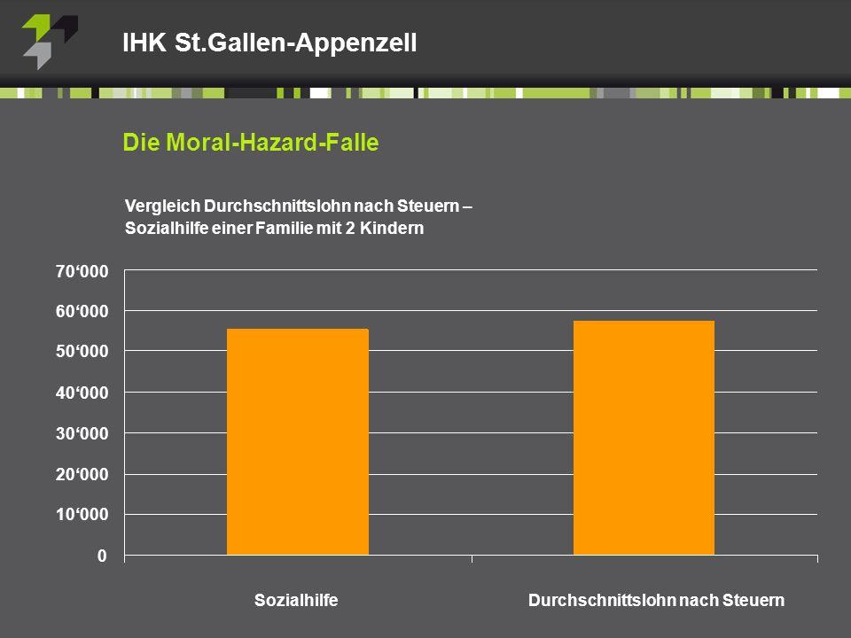 Vergleich Durchschnittslohn nach Steuern – Sozialhilfe einer Familie mit 2 Kindern Die Moral-Hazard-Falle IHK St.Gallen-Appenzell Sozialhilfe Durchschnittslohn nach Steuern 70000 60000 50000 40000 30000 20000 10000 0