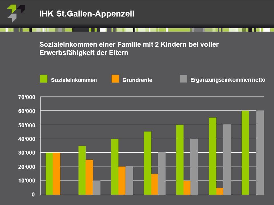 Sozialeinkommen einer Familie mit 2 Kindern bei voller Erwerbsfähigkeit der Eltern IHK St.Gallen-Appenzell Sozialeinkommen Grundrente Ergänzungseinkommen netto 70000 60000 50000 40000 30000 20000 10000 0