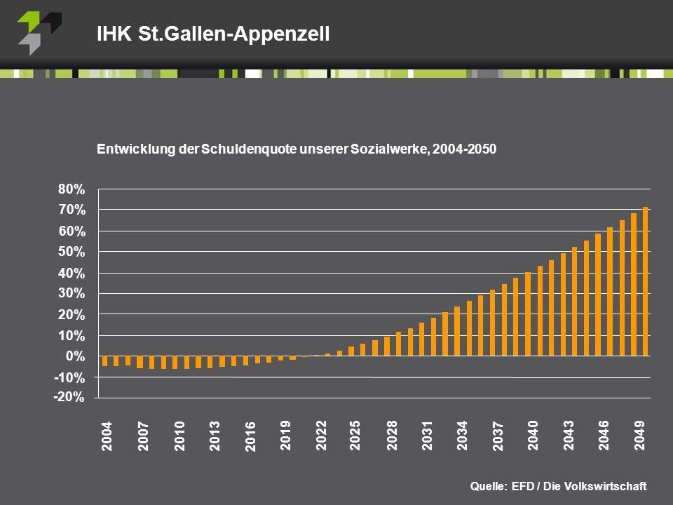 Entwicklung der Schuldenquote unserer Sozialwerke, 2004-2050 Quelle: EFD / Die Volkswirtschaft 2004 2007 2022 20102013 2019 2016 2025203420282031 2037 2040 204320492046 80% 70% 60% 50% 40% 30% 20% 10% 0% -10% -20%