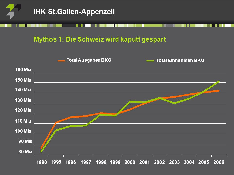 Total Ausgaben BKG Mythos 1: Die Schweiz wird kaputt gespart IHK St.Gallen-Appenzell 160 Mia 110 Mia 100 Mia 90 Mia 80 Mia 150 Mia 140 Mia 130 Mia 120 Mia Total Einnahmen BKG 1990 1995 19961997199819992000200120022003200420052006