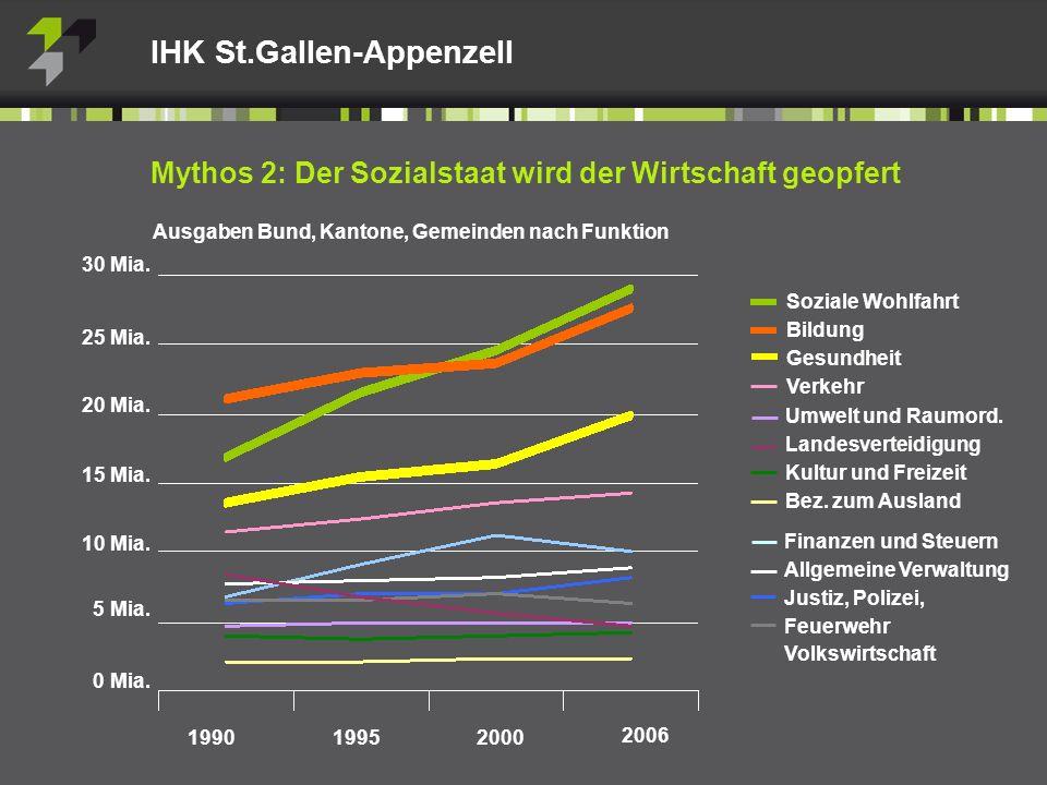 Mythos 2: Der Sozialstaat wird der Wirtschaft geopfert Ausgaben Bund, Kantone, Gemeinden nach Funktion IHK St.Gallen-Appenzell 199019952000 2006 30 Mia.