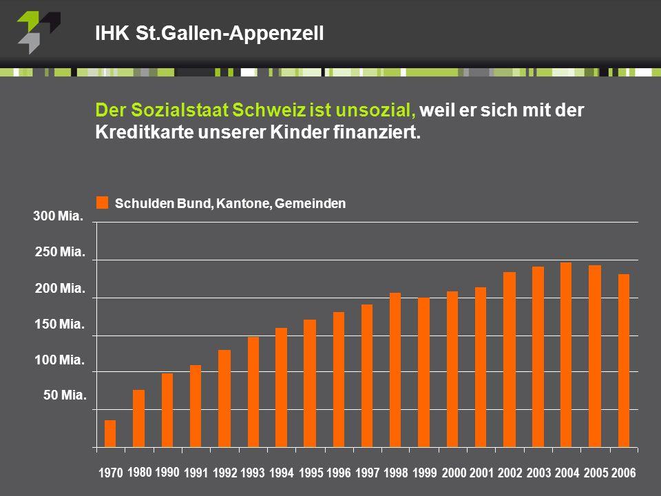 IHK St.Gallen-Appenzell Der Sozialstaat Schweiz ist unsozial, weil er sich mit der Kreditkarte unserer Kinder finanziert.