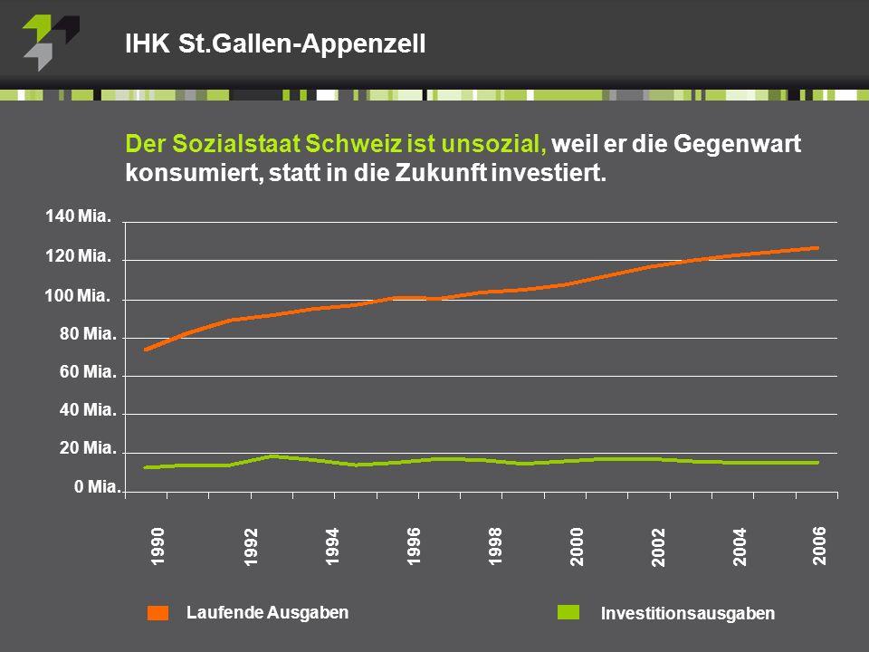 IHK St.Gallen-Appenzell Der Sozialstaat Schweiz ist unsozial, weil er die Gegenwart konsumiert, statt in die Zukunft investiert.