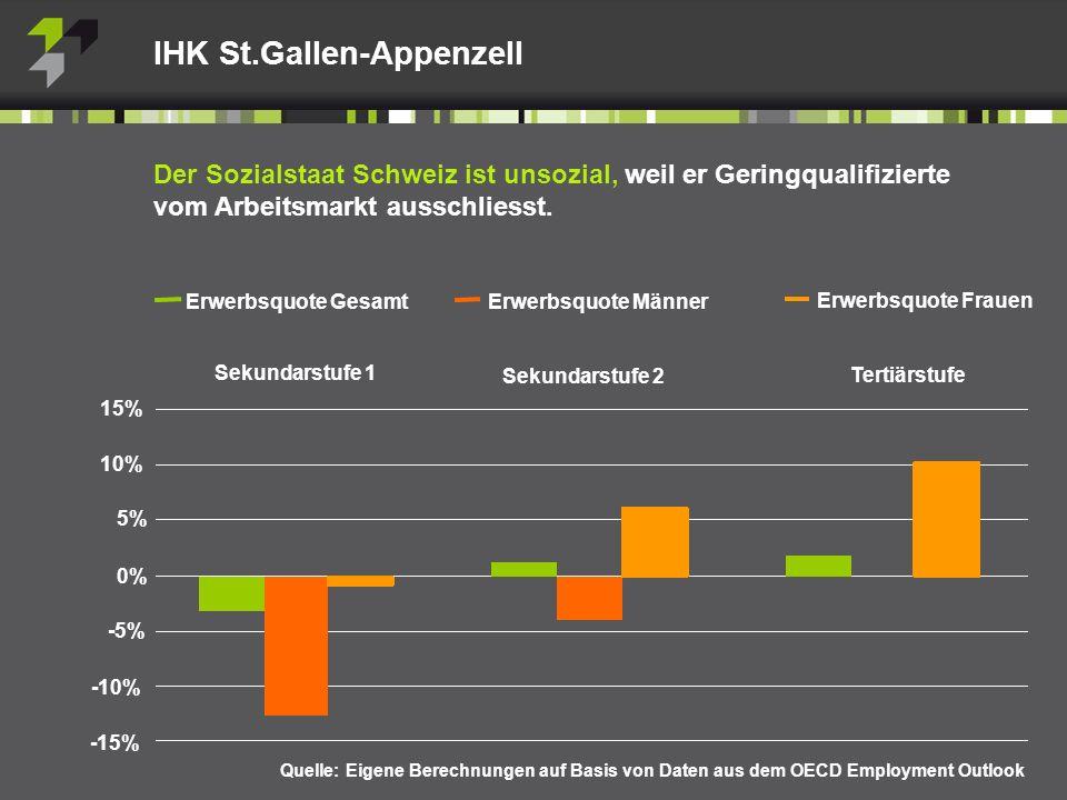 IHK St.Gallen-Appenzell Der Sozialstaat Schweiz ist unsozial, weil er Geringqualifizierte vom Arbeitsmarkt ausschliesst.