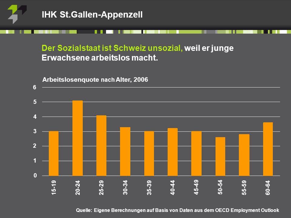 Arbeitslosenquote nach Alter, 2006 IHK St.Gallen-Appenzell Der Sozialstaat ist Schweiz unsozial, weil er junge Erwachsene arbeitslos macht.