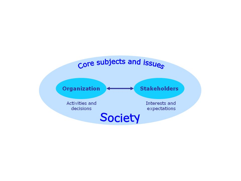 ..5 Communication on SR Seven principles of social responsibility 1.