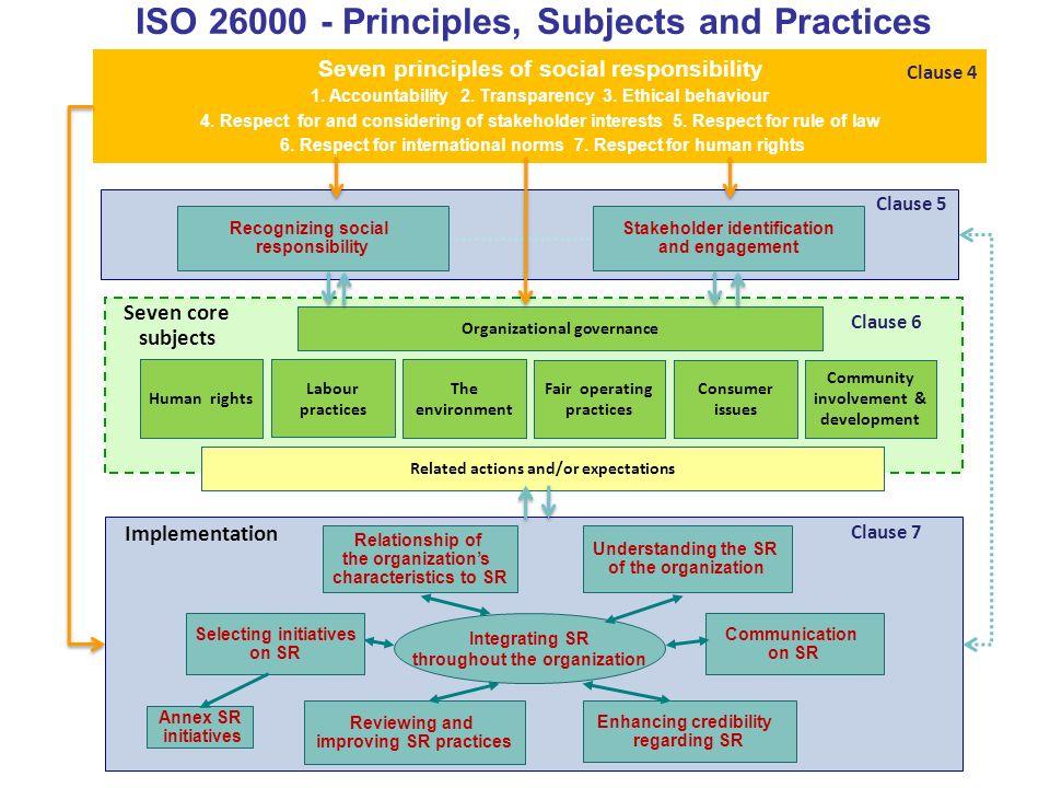 ..5 Communication on SR Seven principles of social responsibility 1.