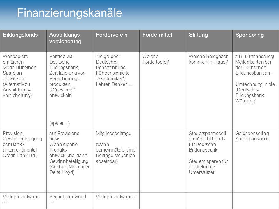 ® © März 2007 Deutsche Bildungsbank BildungsfondsAusbildungs- versicherung FördervereinFördermittelStiftungSponsoring Wertpapiere emittieren Modell fü