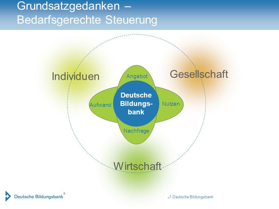 ® © März 2007 Deutsche Bildungsbank Wirtschaft Gesellschaft Individuen Grundsatzgedanken – Bedarfsgerechte Steuerung Angebot Nachfrage Aufwand Nutzen