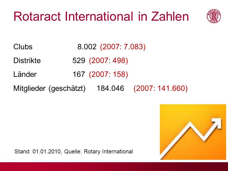 Rotaract Deutschland in Zahlen Clubs162 (+ 2 Clubs in Gründung) Distrikte14 Mitglieder2603 davon männlich1401 davon weiblich1202 Stand: 01.01.2010, Quelle: www.mein.rotaract.de