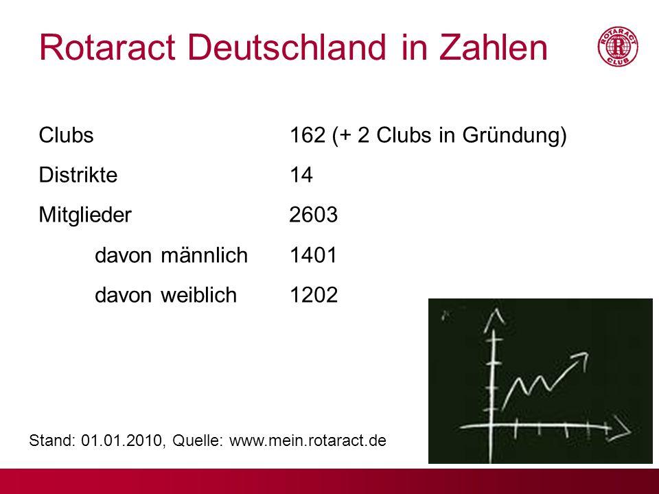 Rotaract Deutschland in Zahlen Clubs162 (+ 2 Clubs in Gründung) Distrikte14 Mitglieder2603 davon männlich1401 davon weiblich1202 Stand: 01.01.2010, Qu