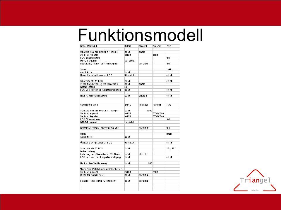 Funktionsmodell